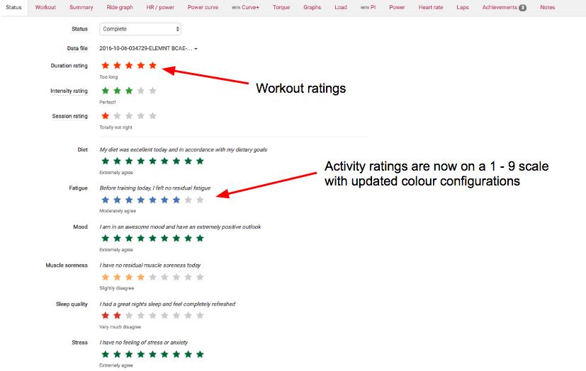 Wellness ratings