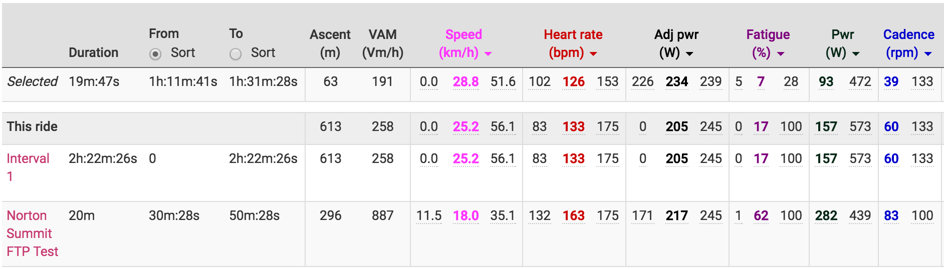 VAM in the the ride graph