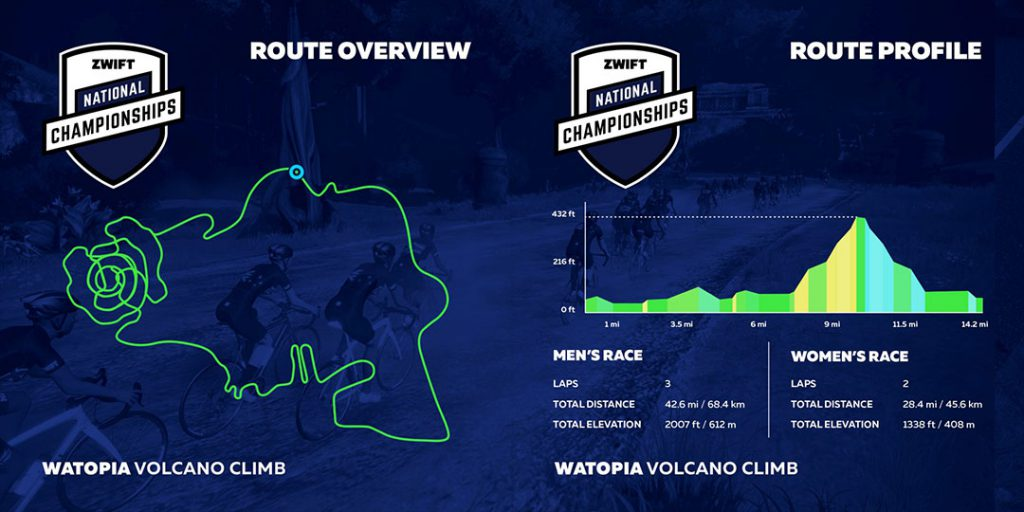 Route Profile and Overview