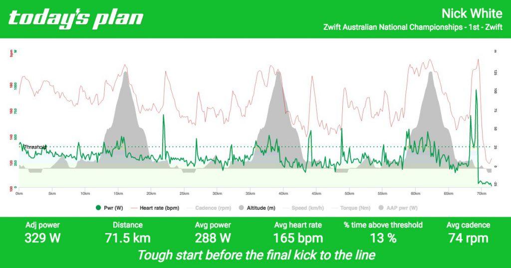 Zwift Australian National Championships - Overall