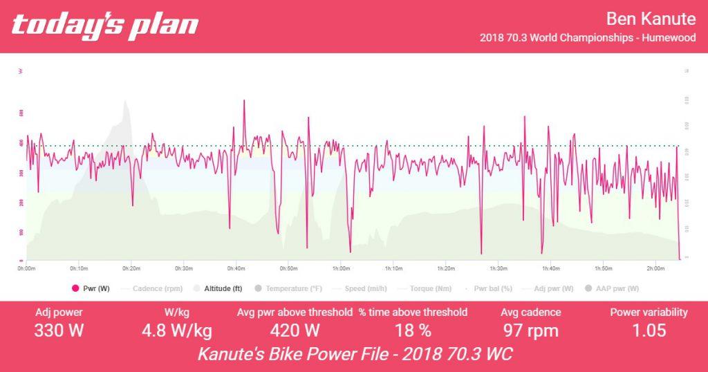 Bike Power File