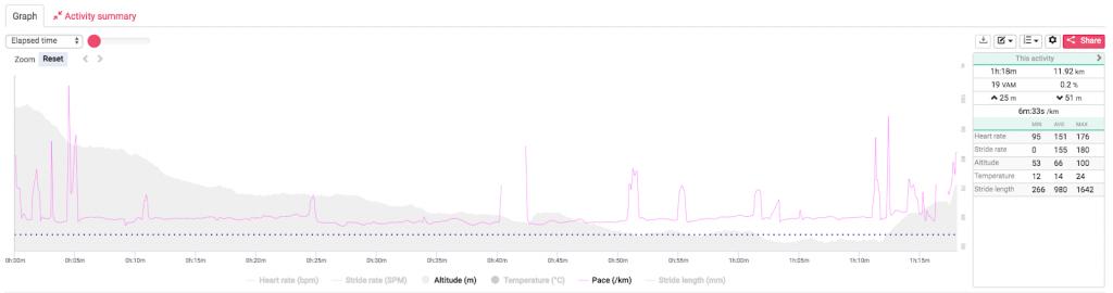 Run pace analysis