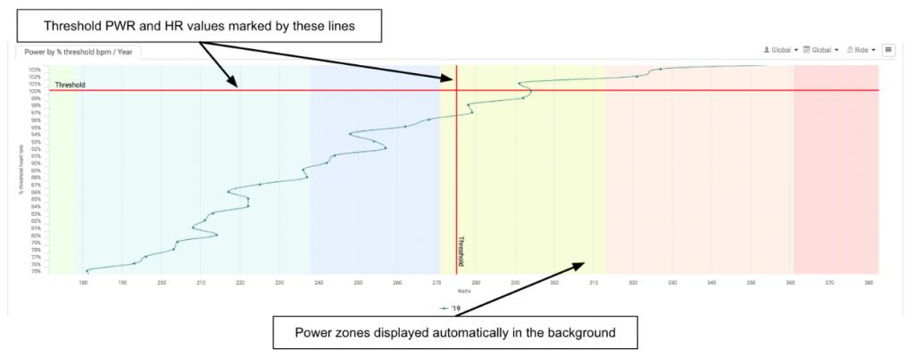 Power by % threshold bpm
