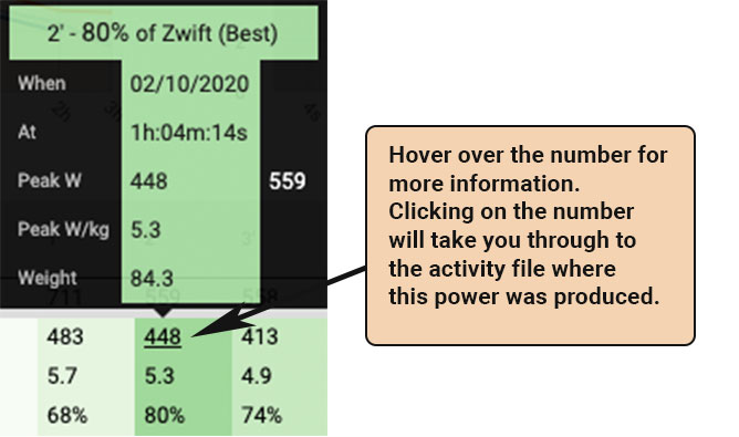 Zwift Academy dashboards